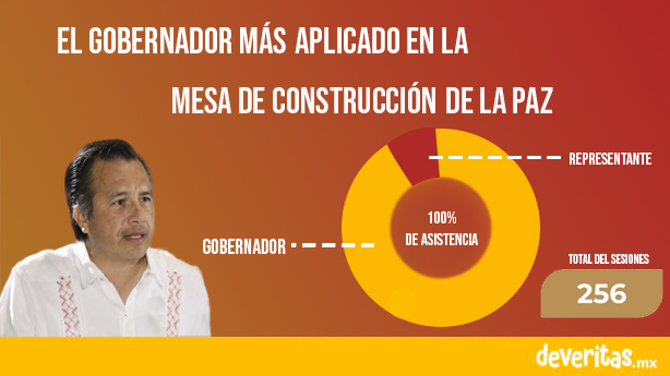 Con el 90% de asistencia, Cuitláhuac es el gobernador más aplicado en la Mesa de Construcción de la Paz
