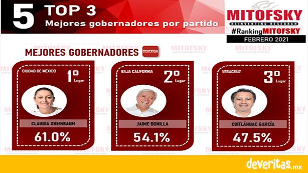 Cuitláhuac, uno de los gobernadores mejor evaluados: Ranking Mitofsky