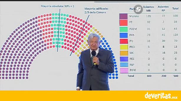 Para lograr mayoría calificada en la Cámara de Diputados AMLO no descarta acuerdo con el PRI