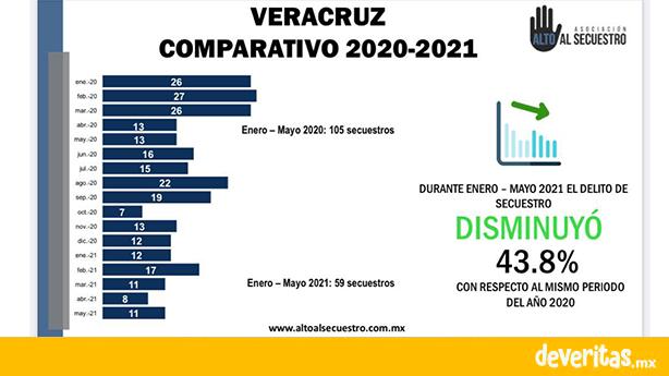 Reconoce Miranda de Wallace disminución de 43.8% de los secuestros en Veracruz