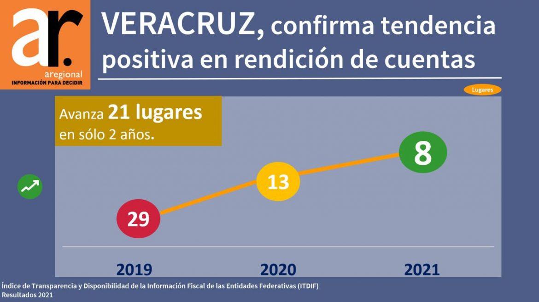 Veracruz avanza en materia de transparencia e información fiscal de acuerdo al ITDIF